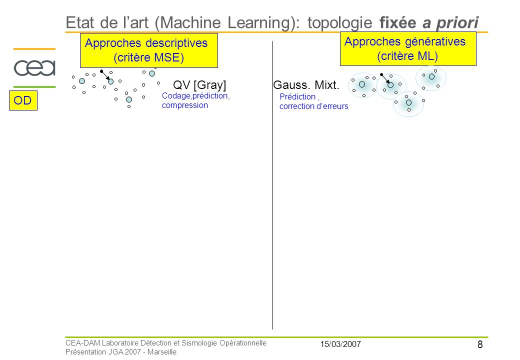 Etat de l'art (Machine Learning): topologie fixée a priori