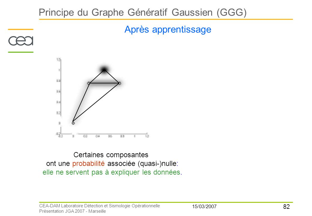 Principe du Graphe Génératif Gaussien (GGG)