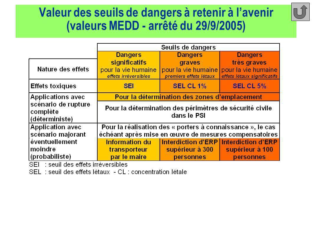 Valeur des seuils de dangers à retenir à l'avenir (valeurs MEDD - arrêté du 29/9/2005)