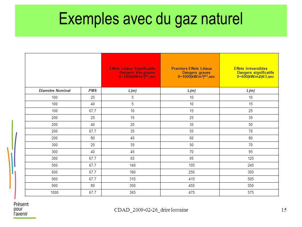 Exemples avec du gaz naturel