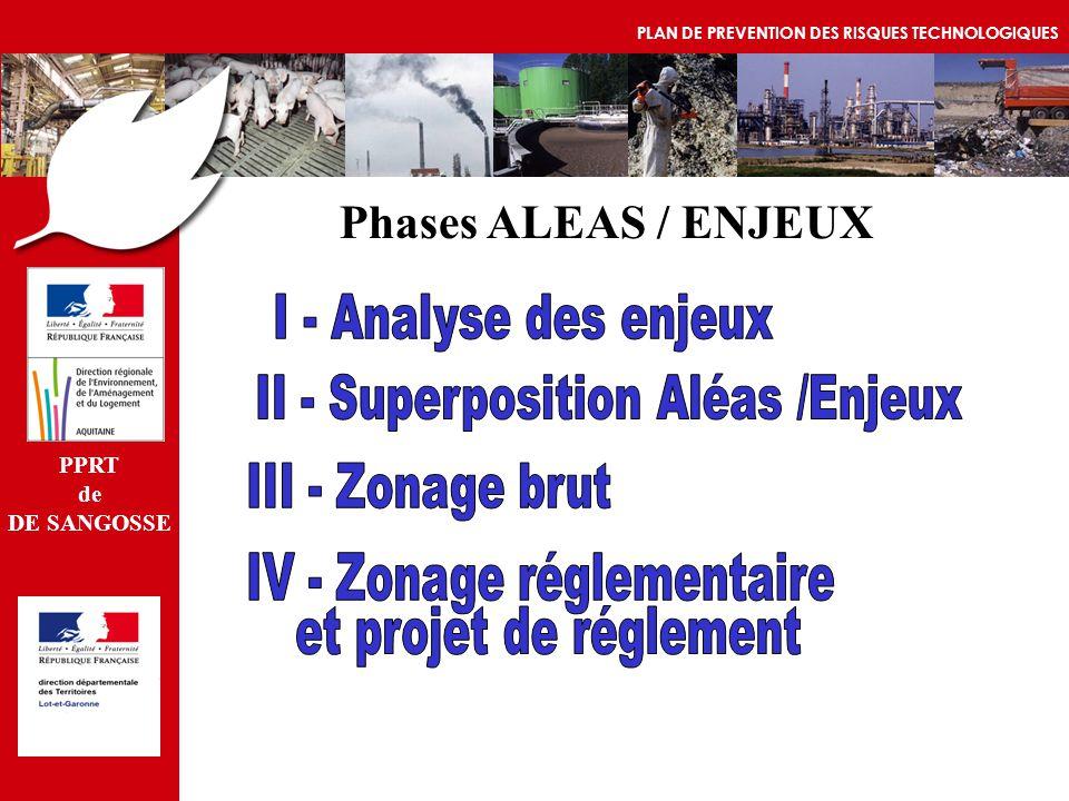 II - Superposition Aléas /Enjeux