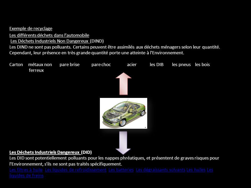 Exemple de recyclage Les différents déchets dans l'automobile. Les Déchets Industriels Non Dangereux (DIND)