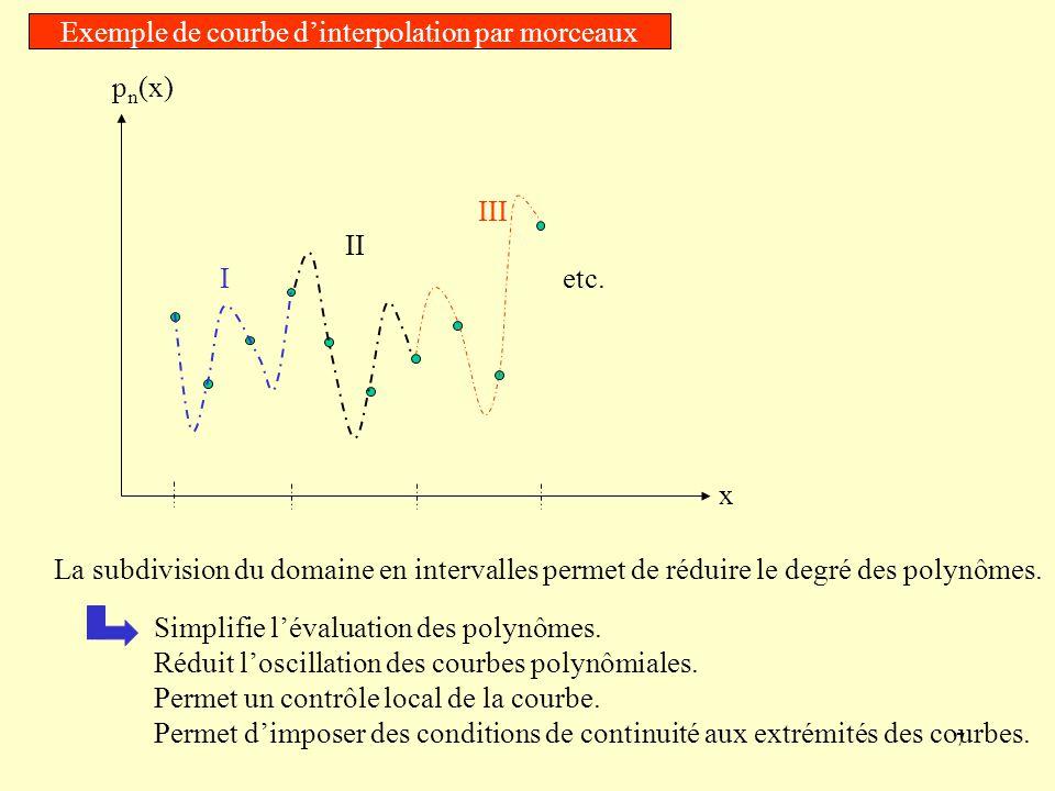 Exemple de courbe d'interpolation par morceaux