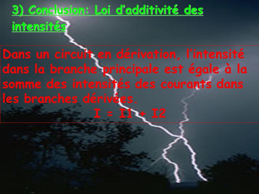 3) Conclusion: Loi d'additivité des intensités