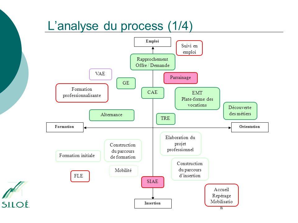 L'analyse du process (1/4)