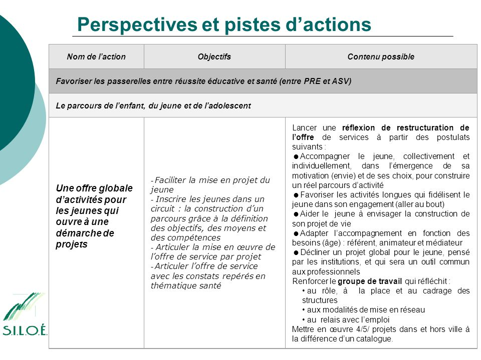 Perspectives et pistes d'actions