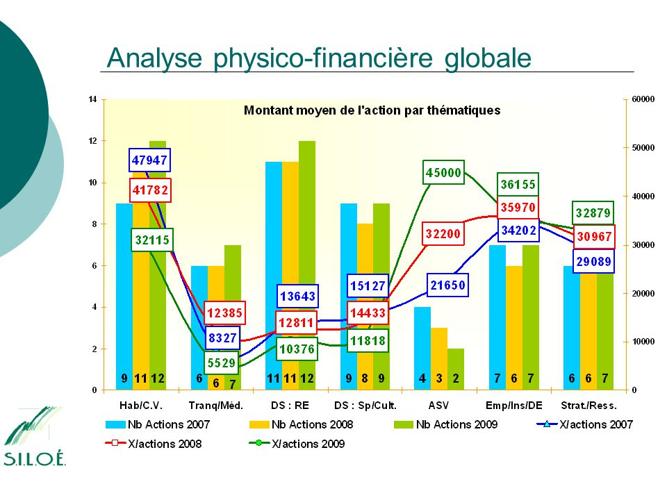 Analyse physico-financière globale