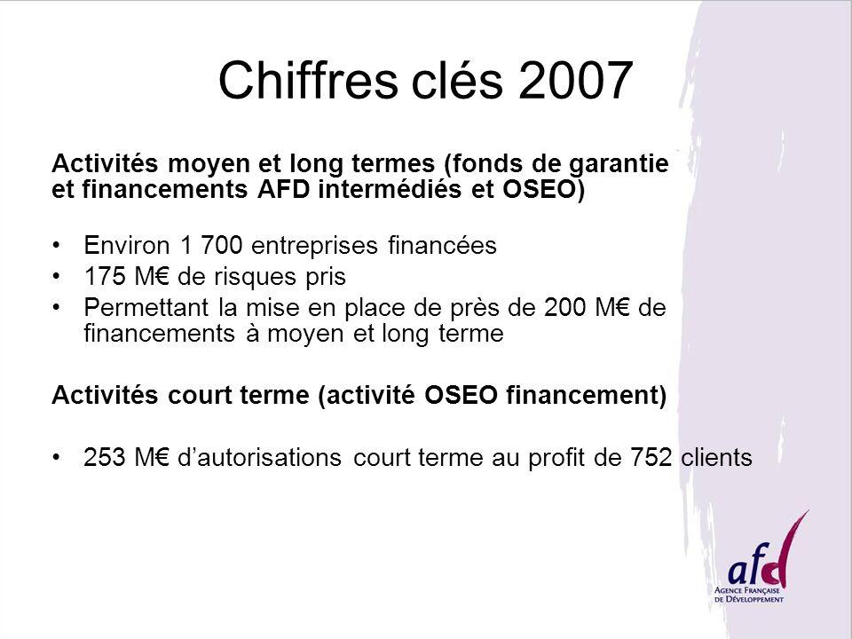 Chiffres clés 2007 Activités moyen et long termes (fonds de garantie