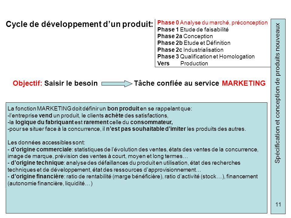 Cycle de développement d'un produit: