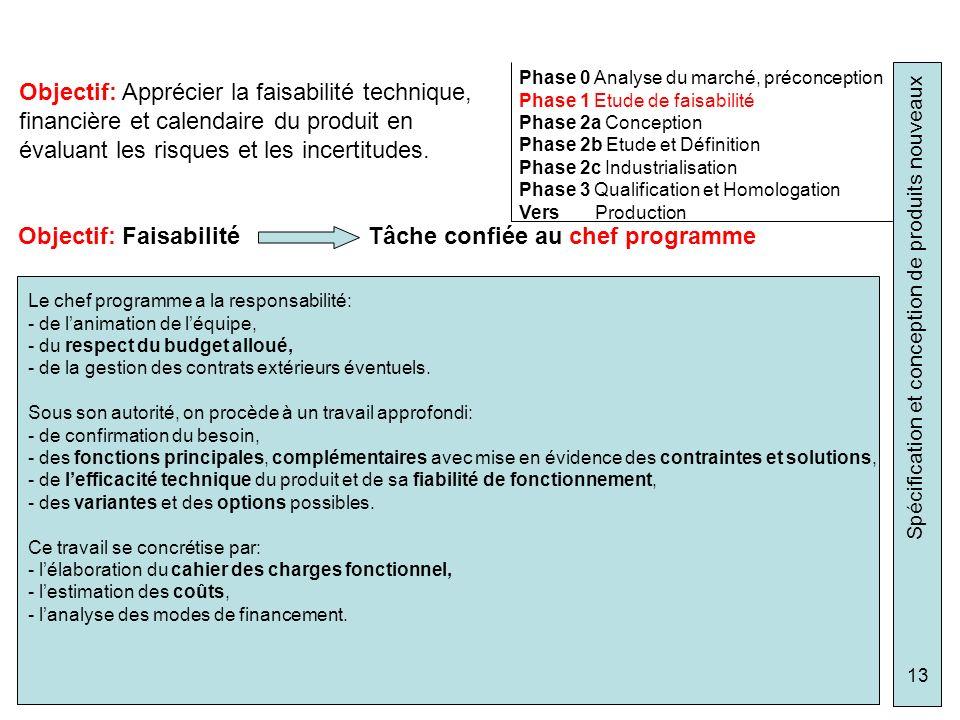 Objectif: Faisabilité Tâche confiée au chef programme