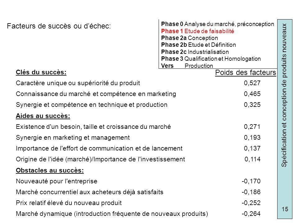 Facteurs de succès ou d'échec: