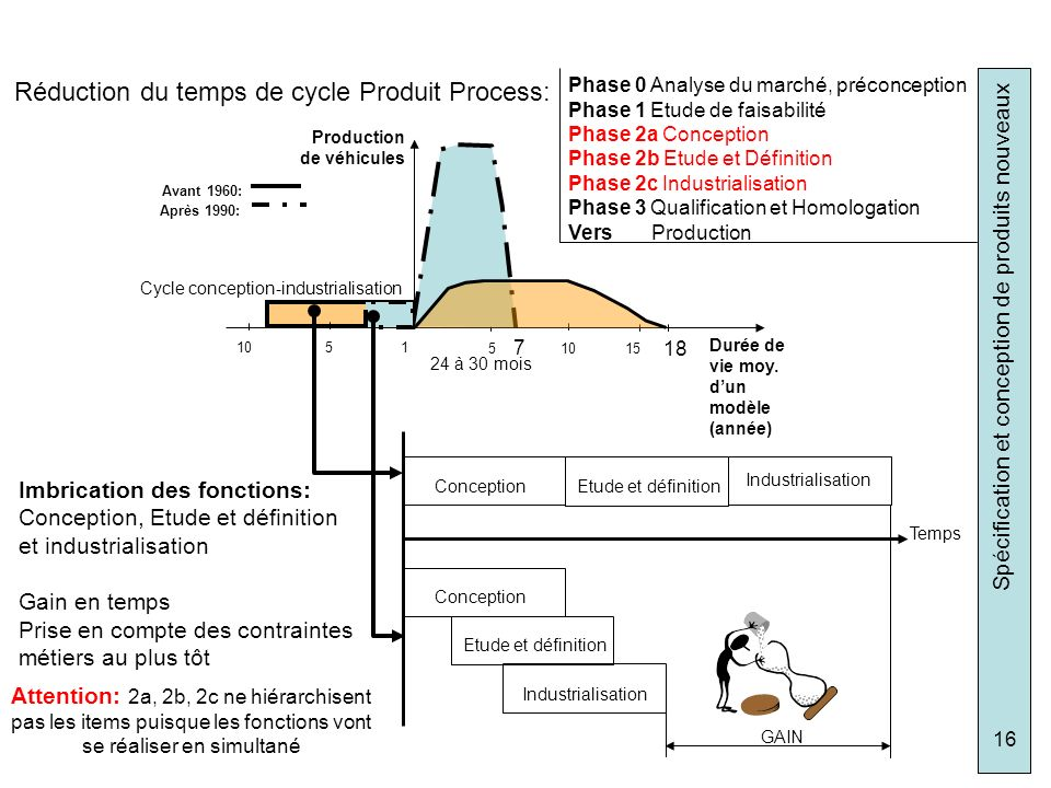 Réduction du temps de cycle Produit Process: