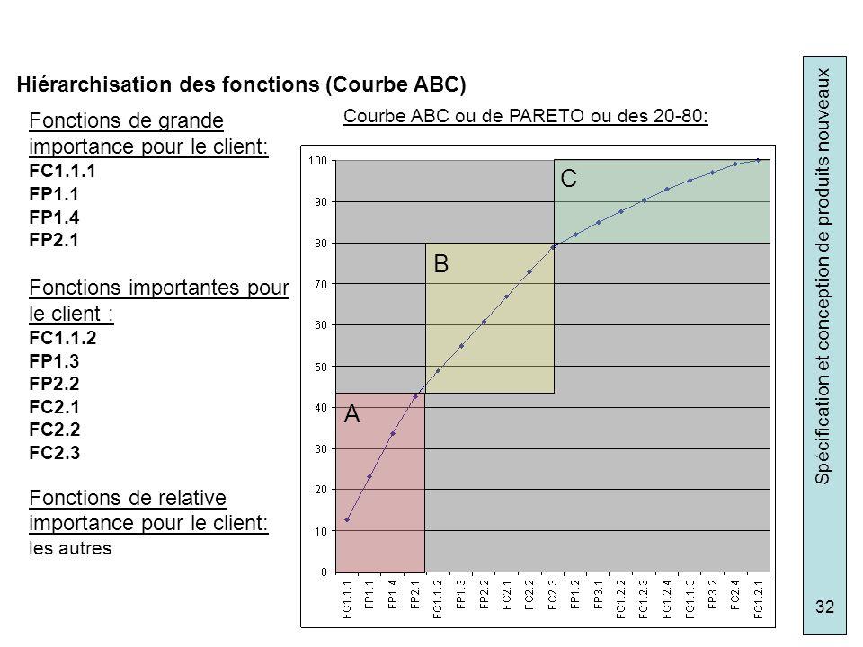 Hiérarchisation des fonctions (Courbe ABC)