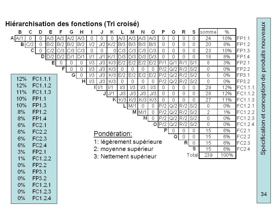 Hiérarchisation des fonctions (Tri croisé)