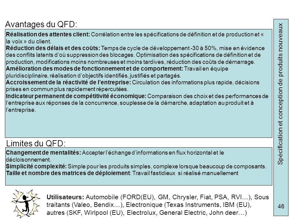 Avantages du QFD: Limites du QFD: