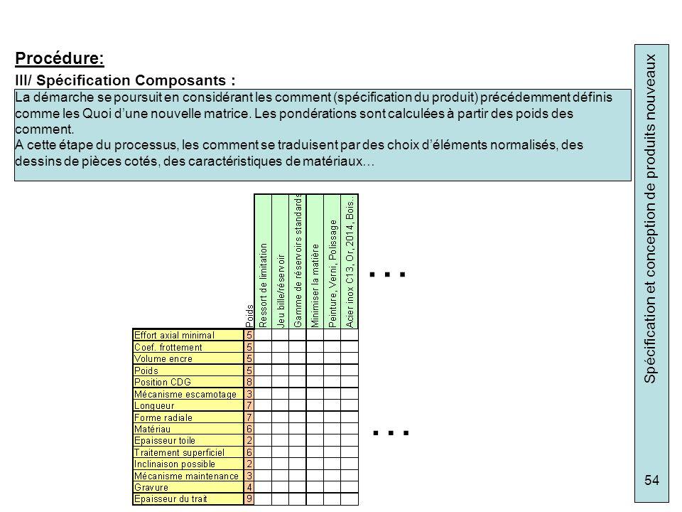 … … Procédure: III/ Spécification Composants :