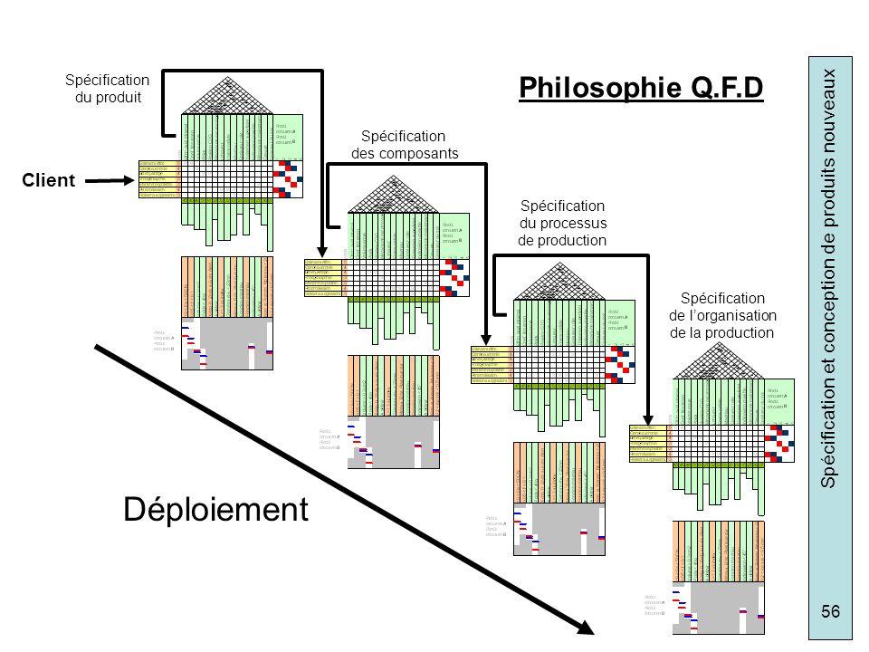 Déploiement Philosophie Q.F.D Client Spécification du produit