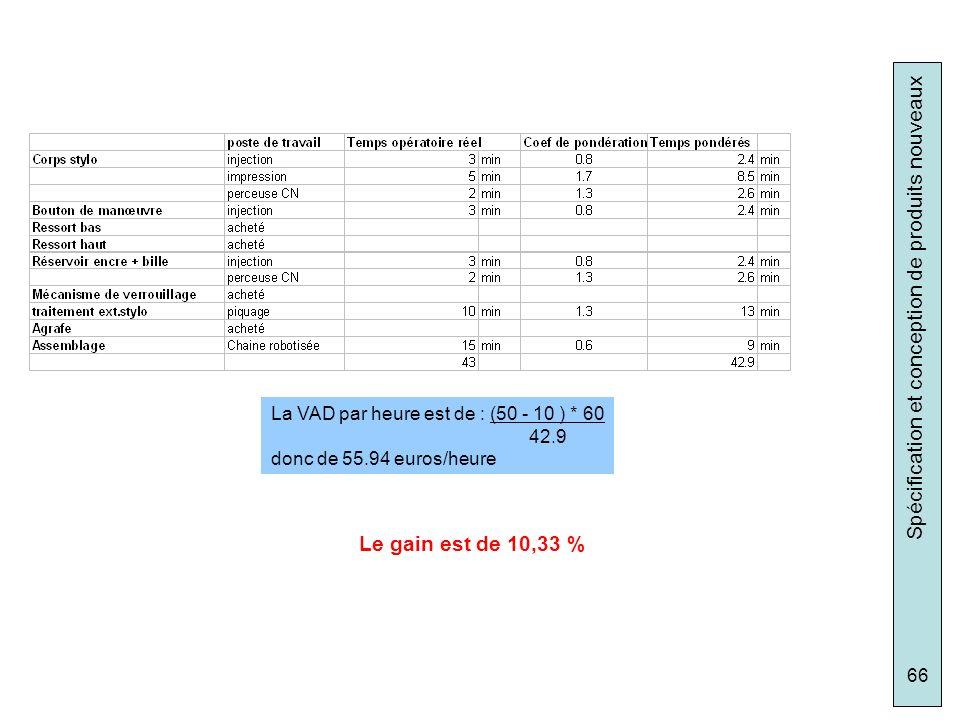 Le gain est de 10,33 % La VAD par heure est de : (50 - 10 ) * 60 42.9