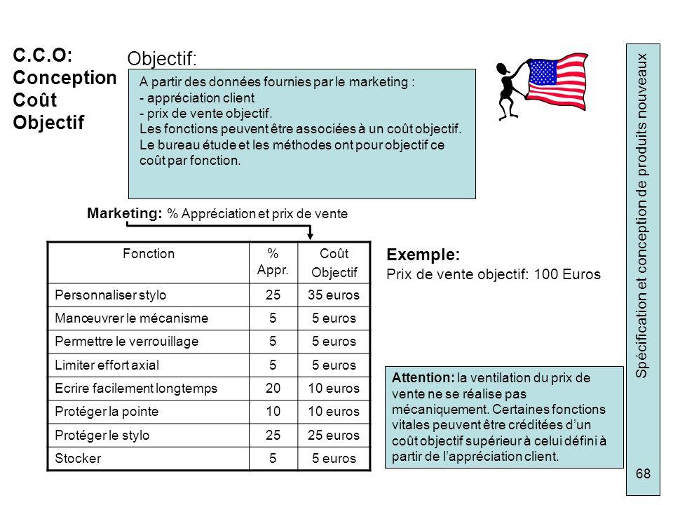 C.C.O: Objectif: Conception Coût Objectif Exemple: