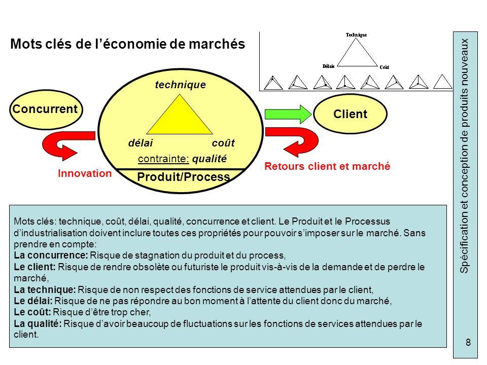 Mots clés de l'économie de marchés