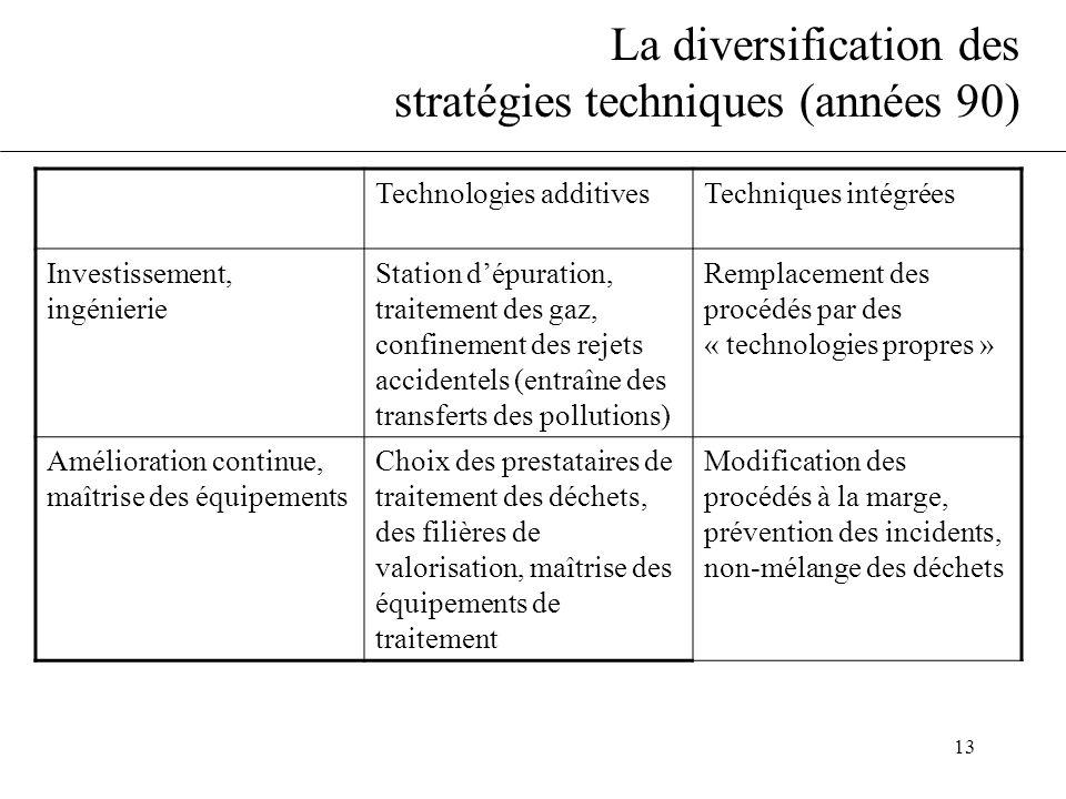 La diversification des stratégies techniques (années 90)