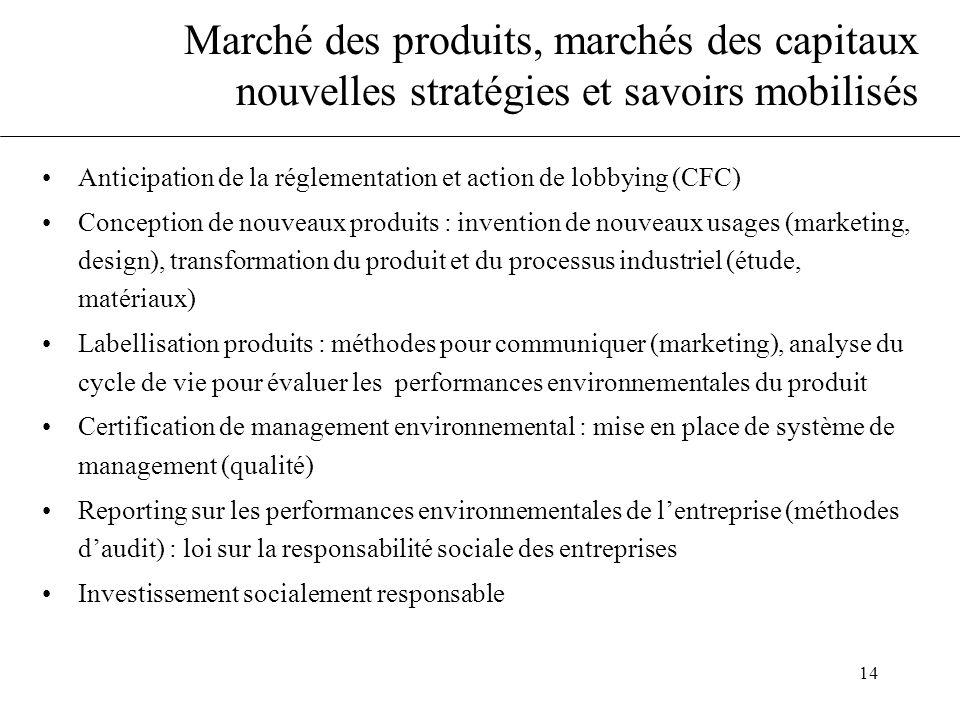 Marché des produits, marchés des capitaux nouvelles stratégies et savoirs mobilisés