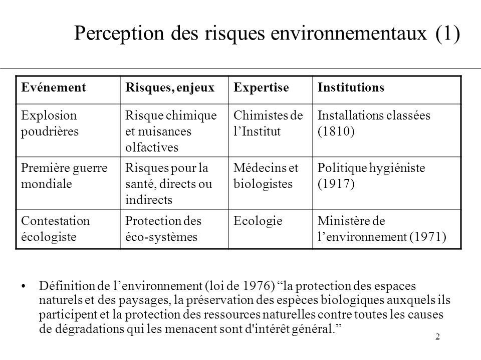 Perception des risques environnementaux (1)