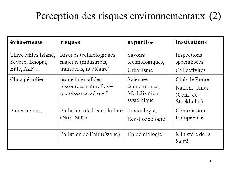 Perception des risques environnementaux (2)