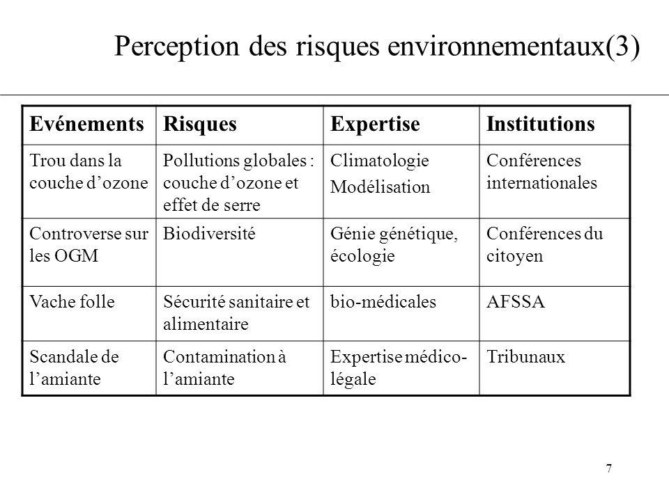 Perception des risques environnementaux(3)