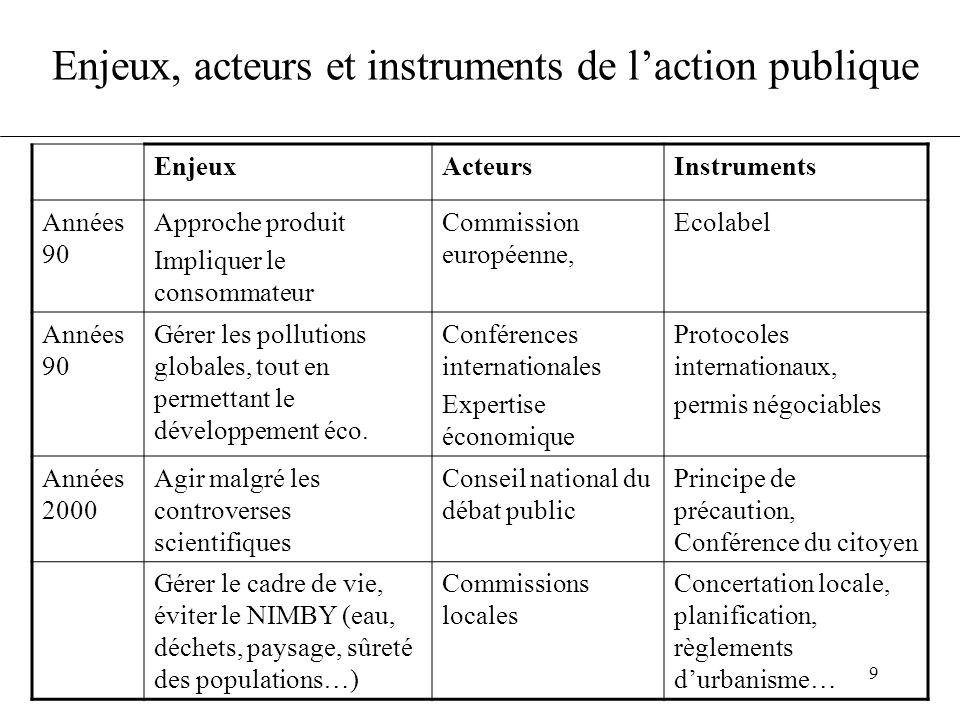 Enjeux, acteurs et instruments de l'action publique