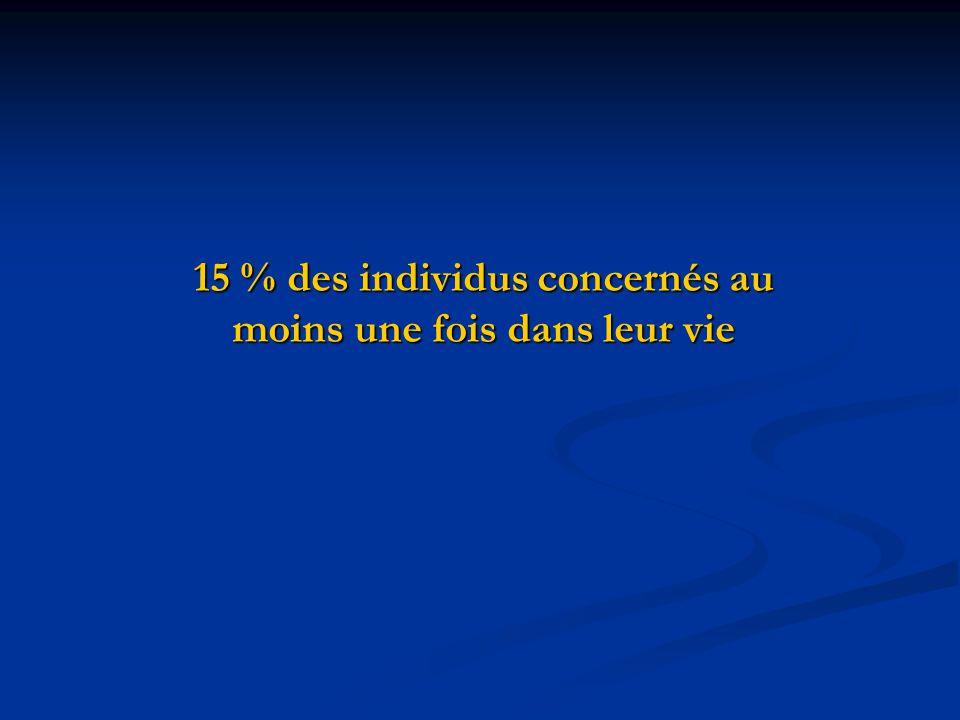 15 % des individus concernés au moins une fois dans leur vie