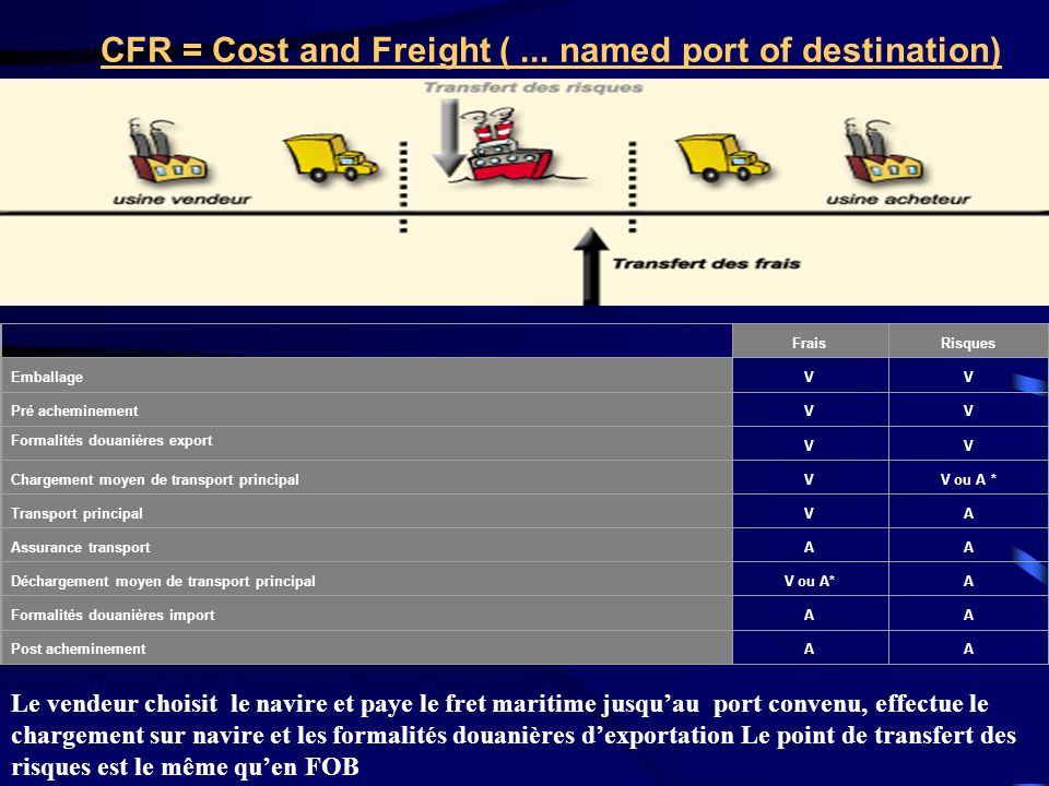 CFR = Cost and Freight ( ... named port of destination)