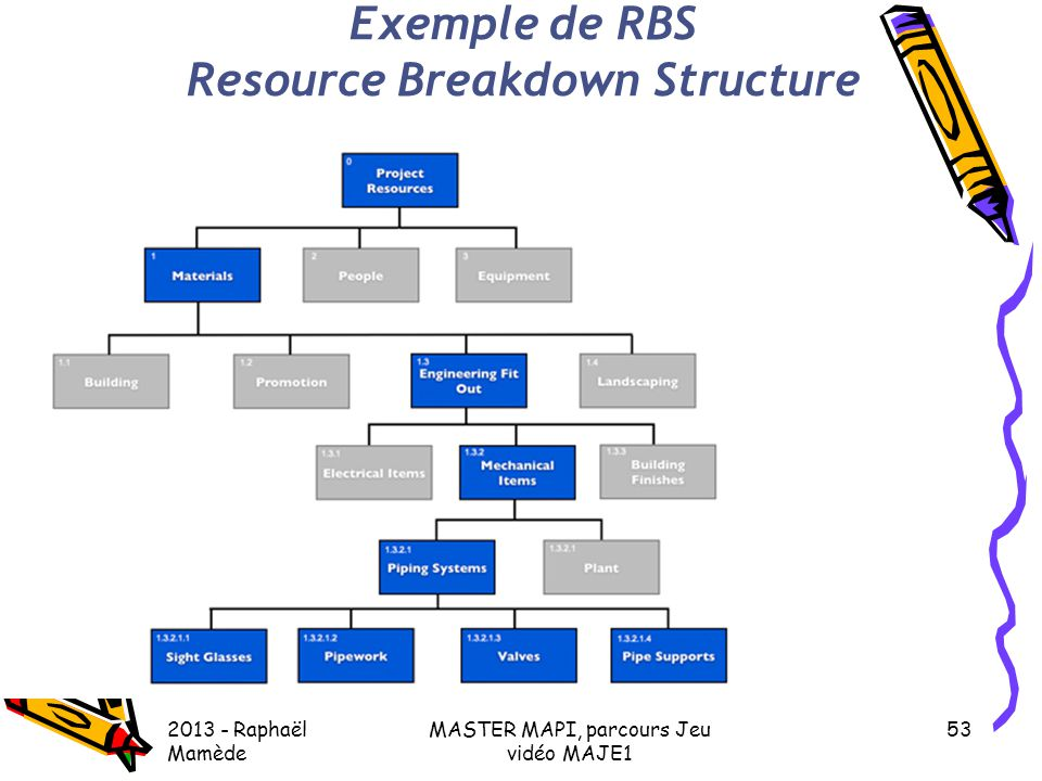 Resource Breakdown Structure