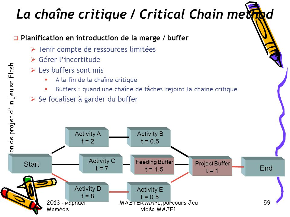 La chaîne critique / Critical Chain method