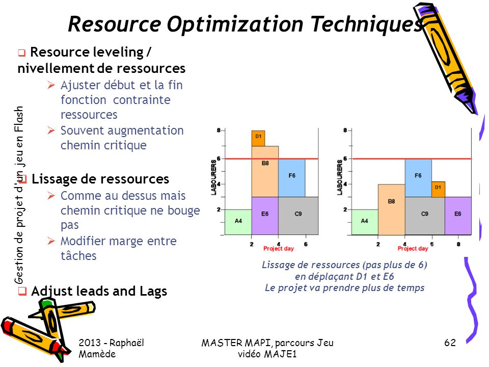 Resource Optimization Techniques