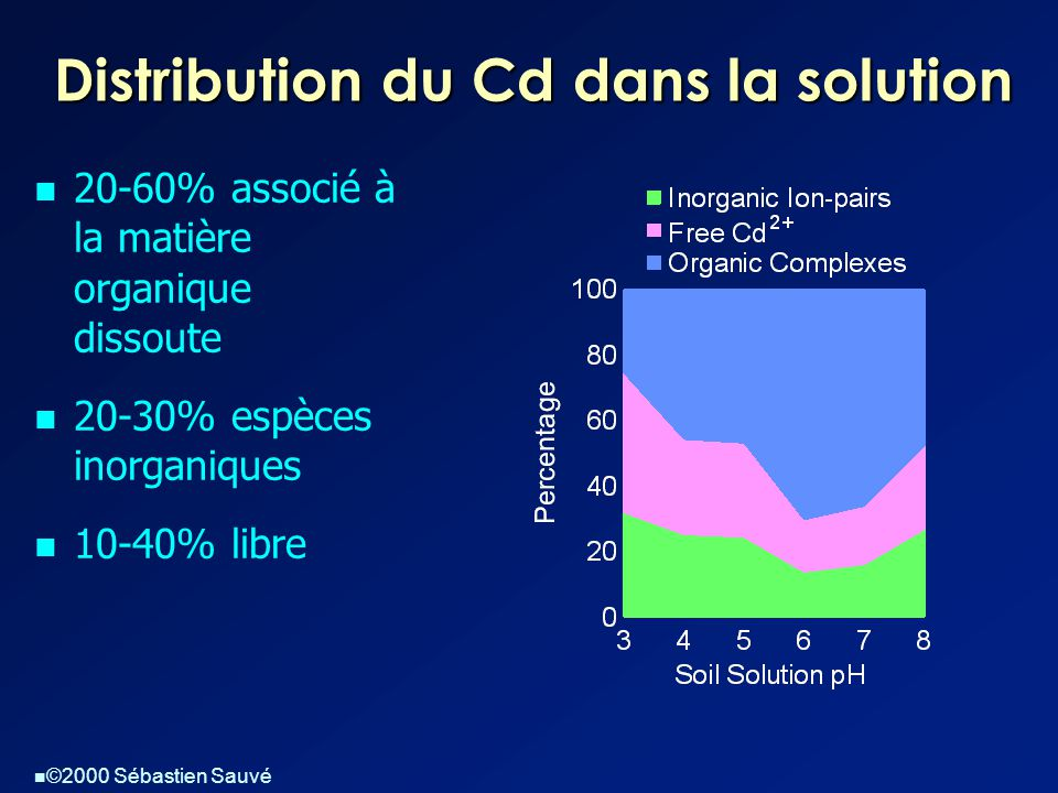 Distribution du Cd dans la solution