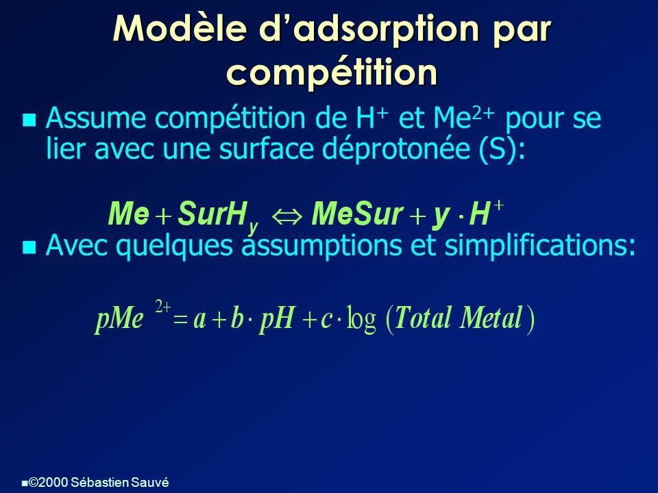 Modèle d'adsorption par compétition