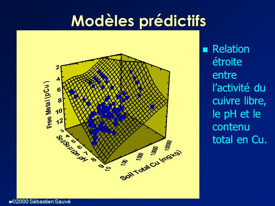 Modèles prédictifs Relation étroite entre l'activité du cuivre libre, le pH et le contenu total en Cu.