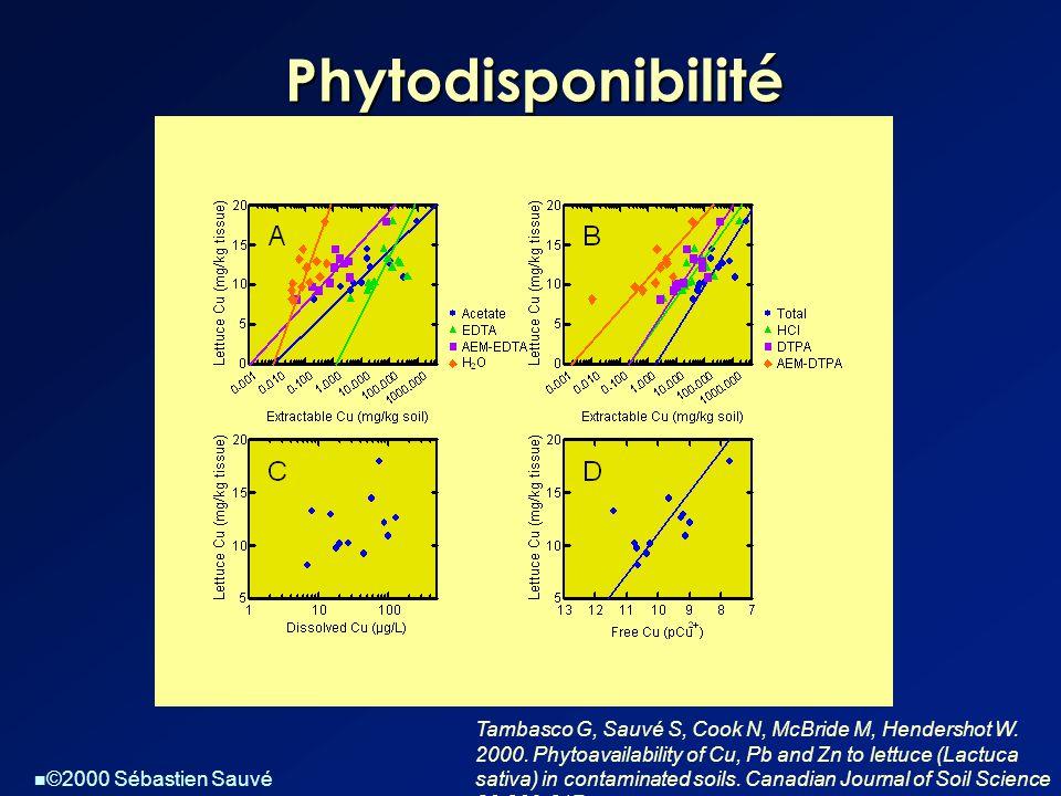 Phytodisponibilité