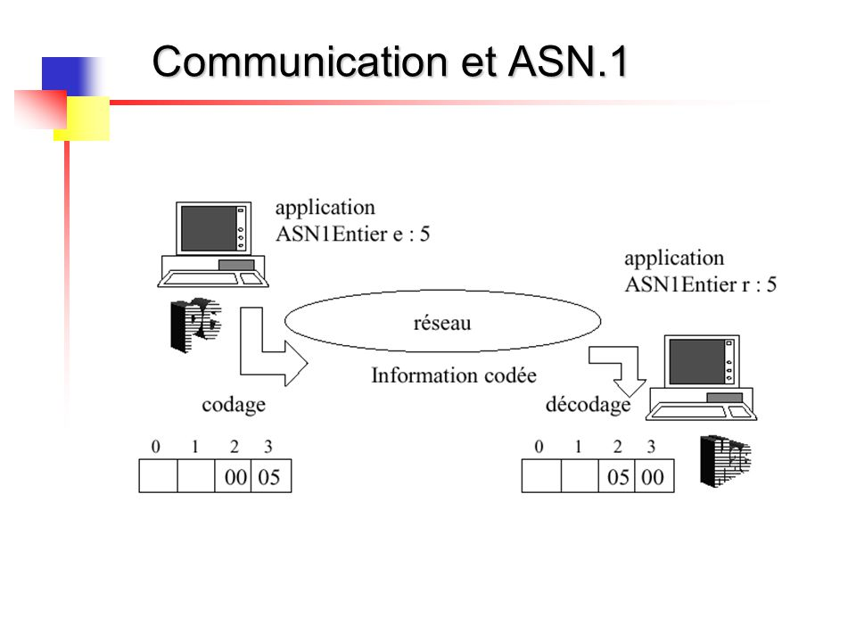 Communication et ASN.1