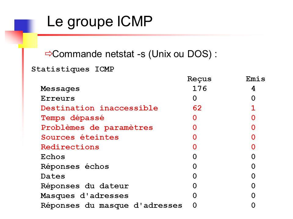 Le groupe ICMP Commande netstat -s (Unix ou DOS) : Statistiques ICMP