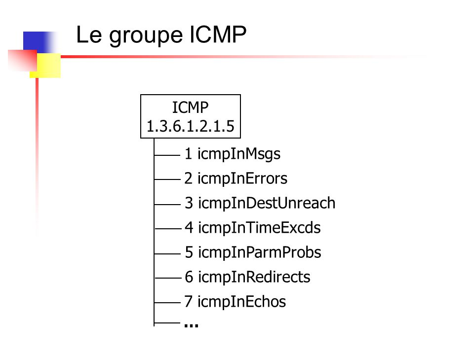 Le groupe ICMP ICMP 1.3.6.1.2.1.5 1 icmpInMsgs 2 icmpInErrors