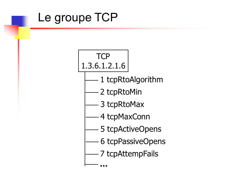 Le groupe TCP TCP 1.3.6.1.2.1.6 1 tcpRtoAlgorithm 2 tcpRtoMin