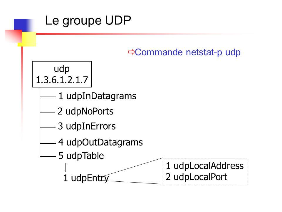 Le groupe UDP Commande netstat-p udp udp 1.3.6.1.2.1.7