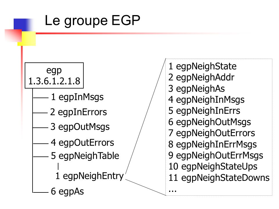 Le groupe EGP 1 egpNeighState egp 2 egpNeighAddr 1.3.6.1.2.1.8