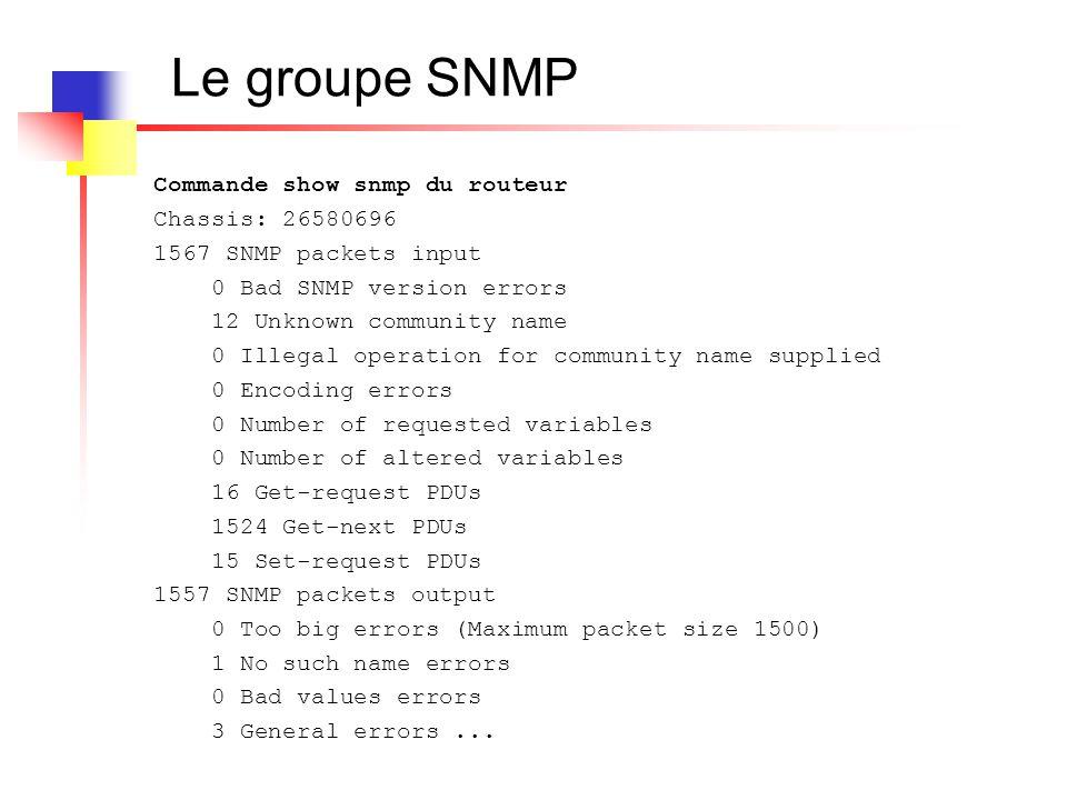 Le groupe SNMP Commande show snmp du routeur Chassis: 26580696