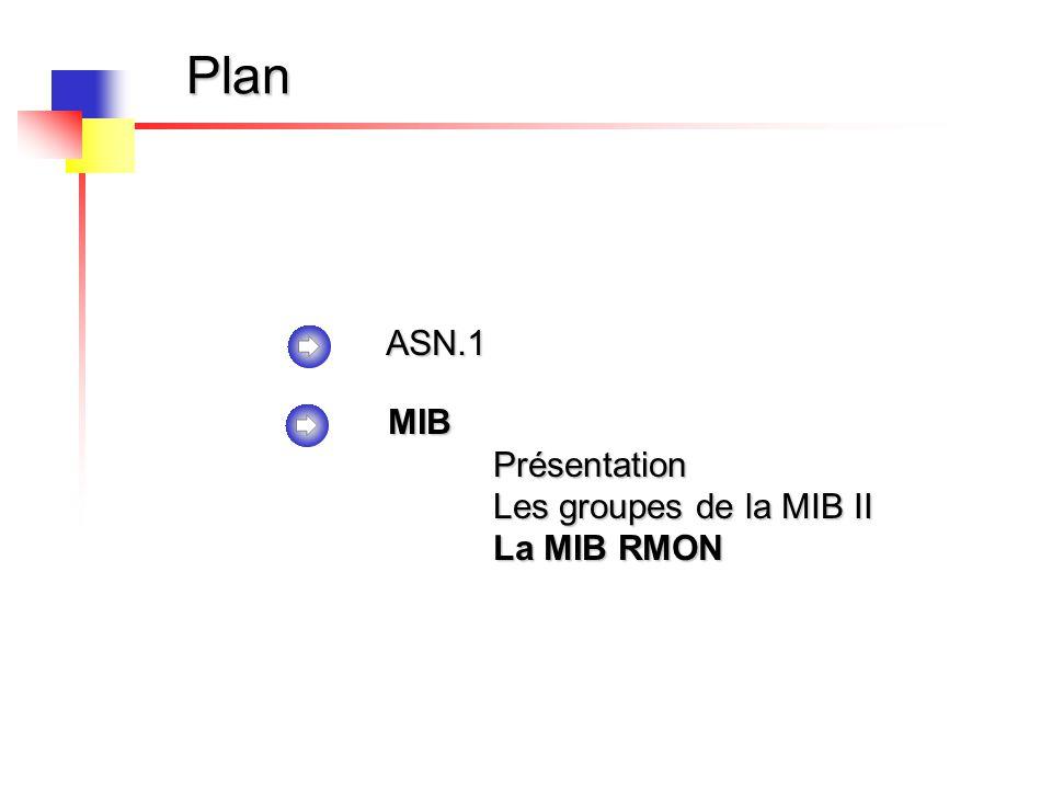 Plan ASN.1 MIB Présentation Les groupes de la MIB II La MIB RMON