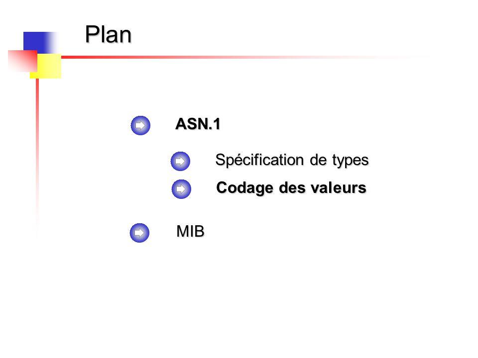 Plan ASN.1 Spécification de types Codage des valeurs MIB