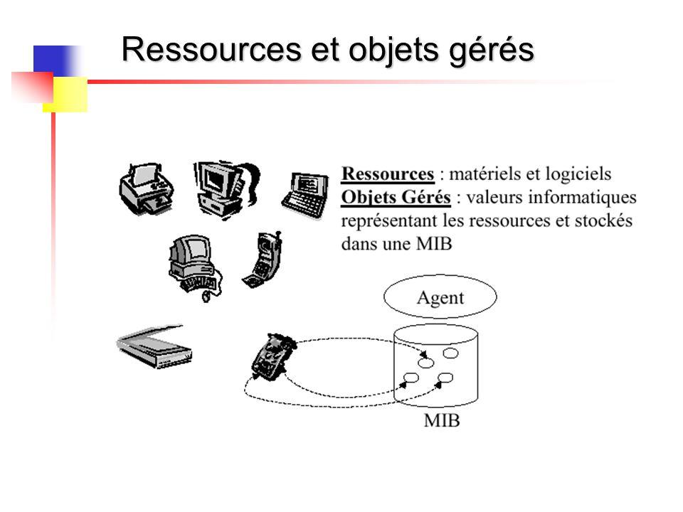 Ressources et objets gérés