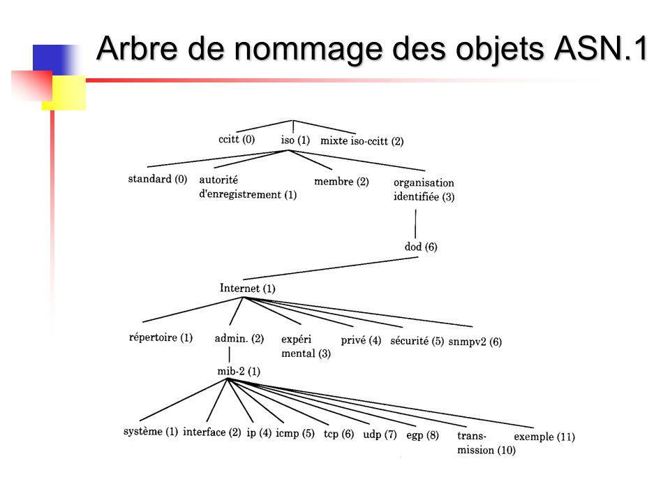Arbre de nommage des objets ASN.1